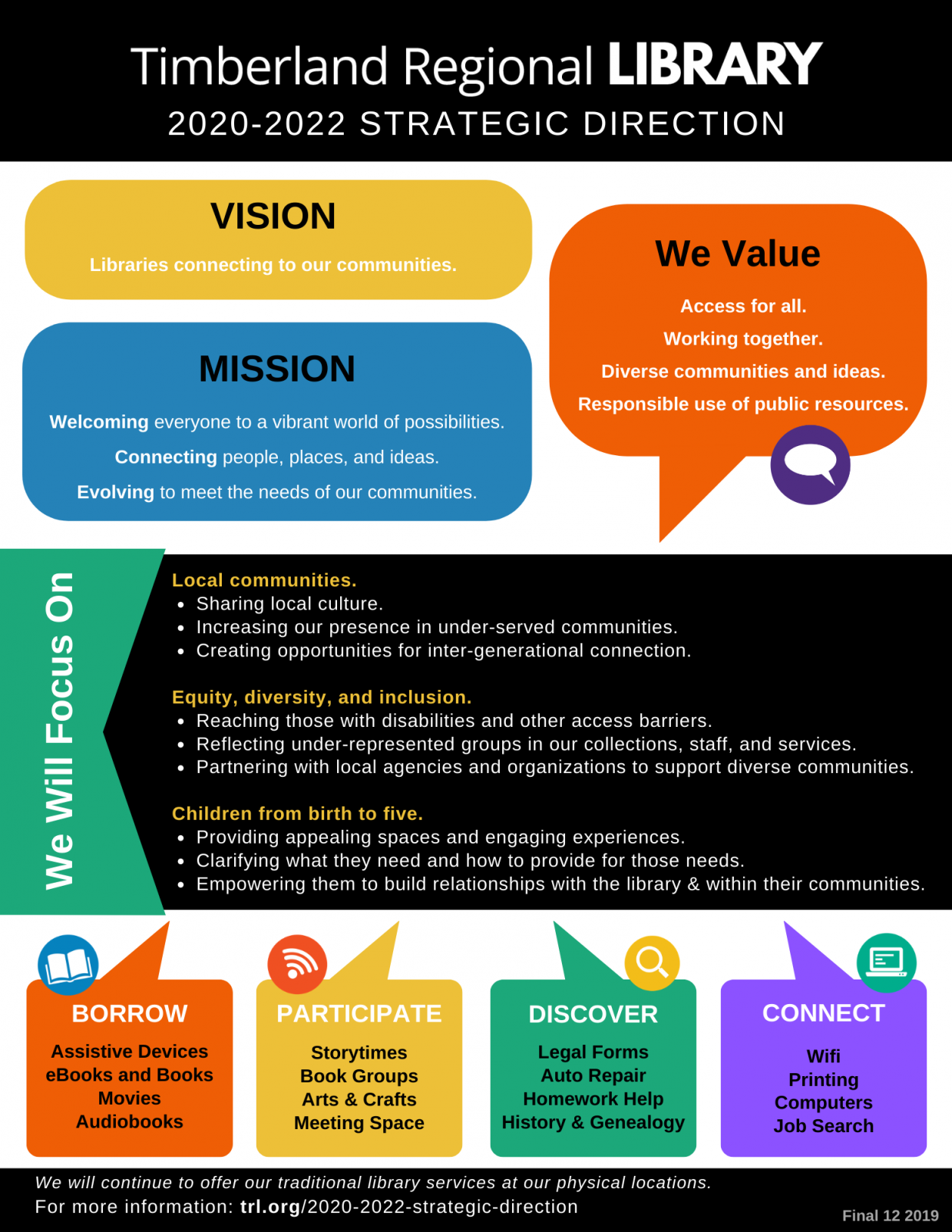 Image of the Strategic Direction flyer - text on page below image