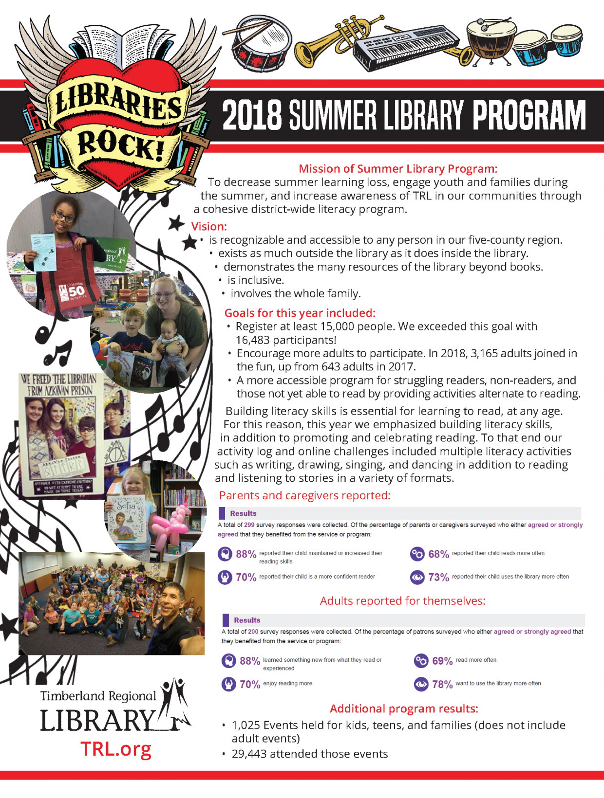 2018 Summer Library Program Statistics