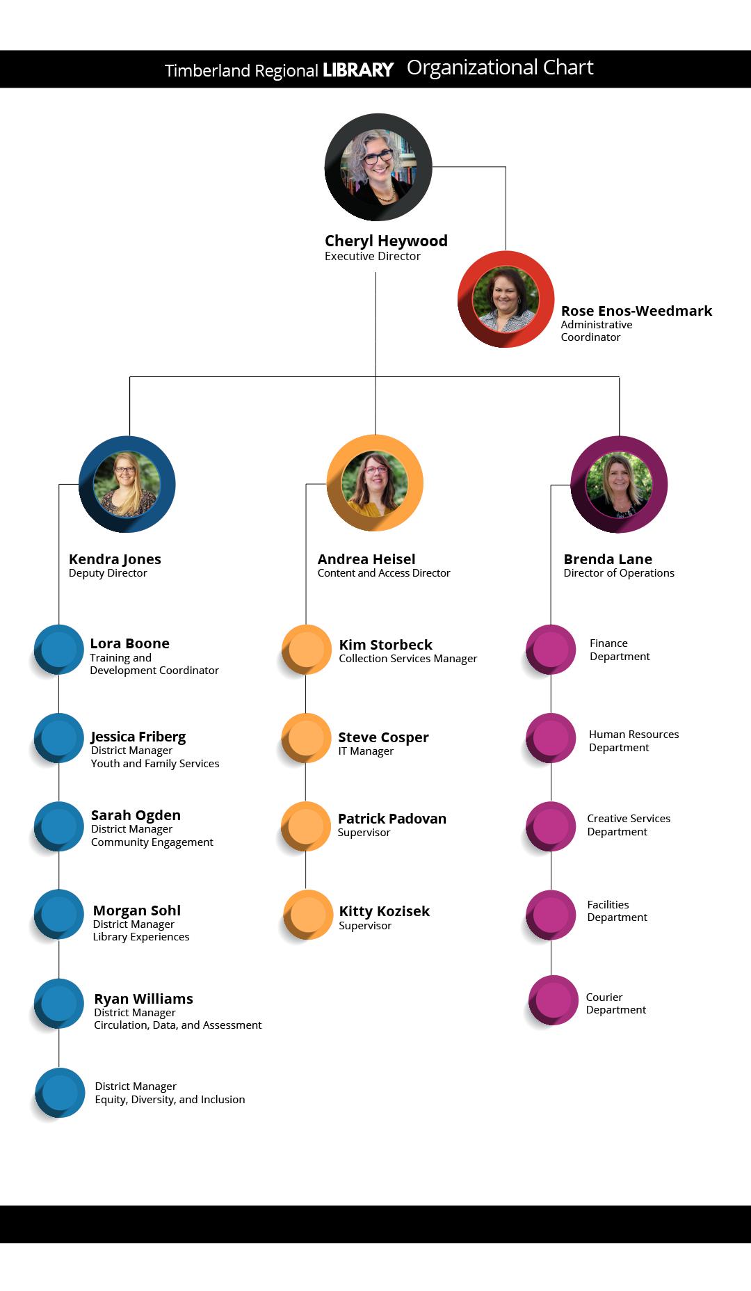 Leadership flow chart